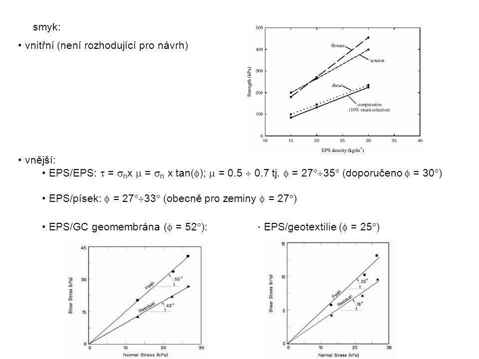 smyk: vnitřní (není rozhodující pro návrh) vnější: EPS/EPS:  = nx  = n x tan();  = 0.5  0.7 tj.  = 2735 (doporučeno  = 30)