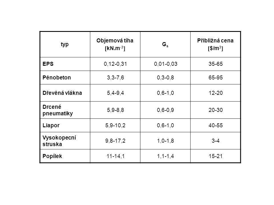 typ Objemová tíha. kN.m-3 Gs. Přibližná cena. $/m3 EPS. 0,12-0,31. 0,01-0,03. 35-65. Pěnobeton.