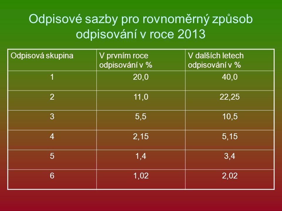 Odpisové sazby pro rovnoměrný způsob odpisování v roce 2013