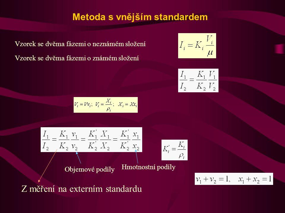 Metoda s vnějším standardem