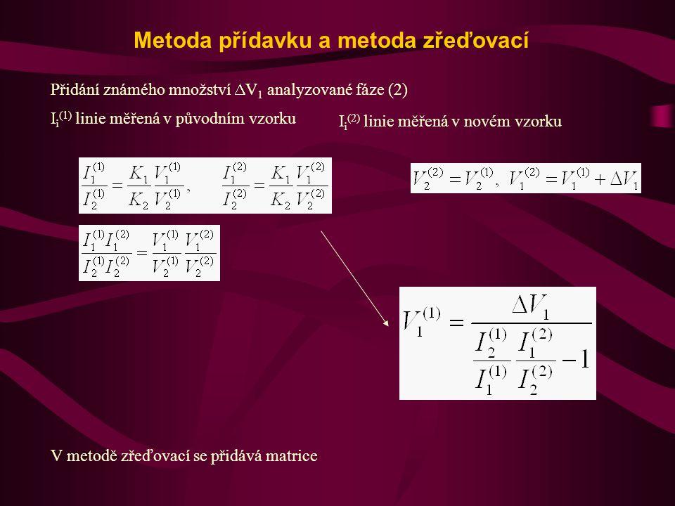 Metoda přídavku a metoda zřeďovací