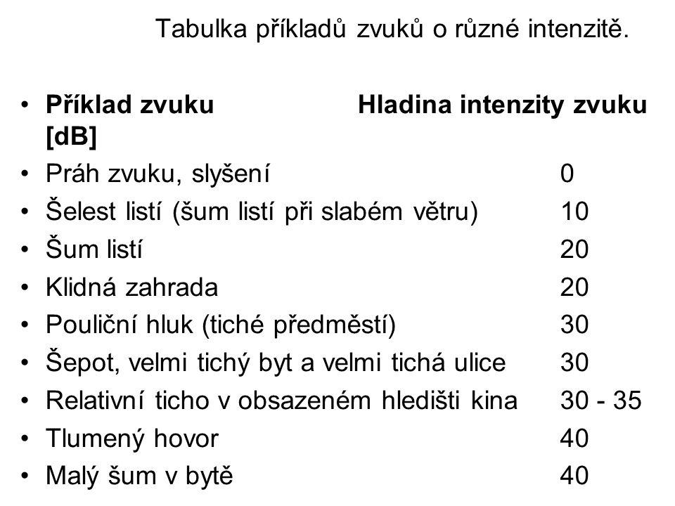 Tabulka příkladů zvuků o různé intenzitě.