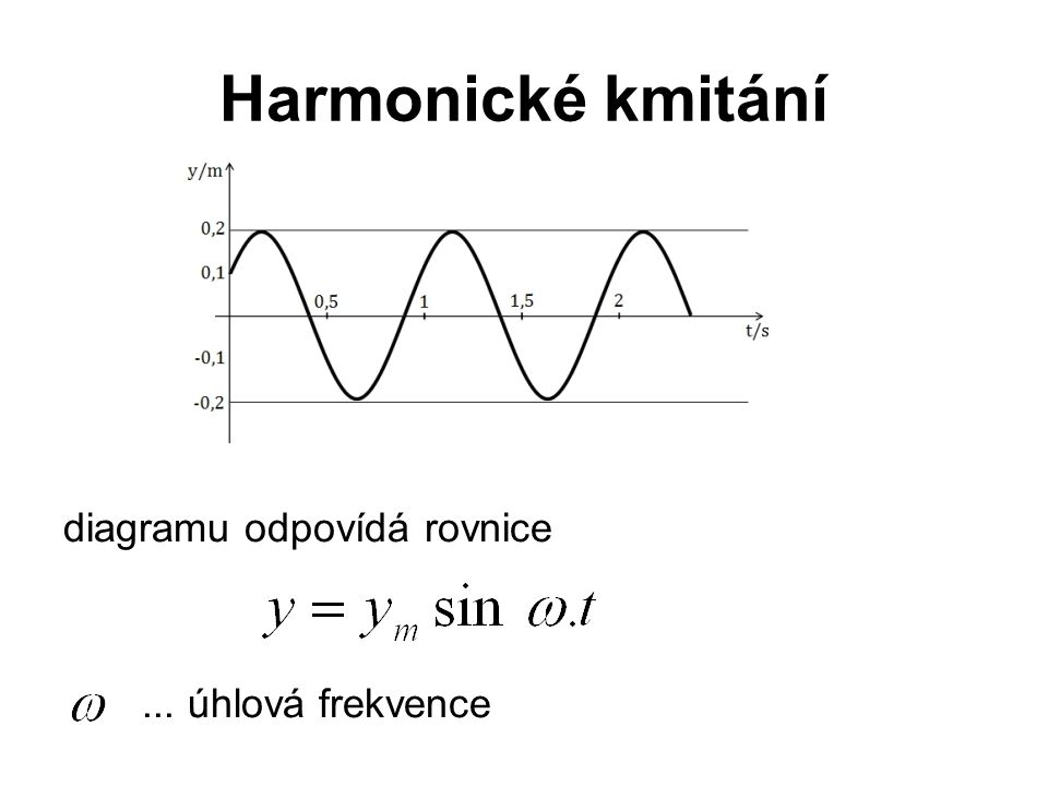 Harmonické kmitání diagramu odpovídá rovnice ... úhlová frekvence