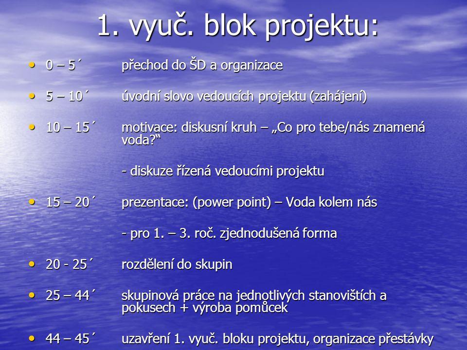 1. vyuč. blok projektu: 0 – 5´ přechod do ŠD a organizace