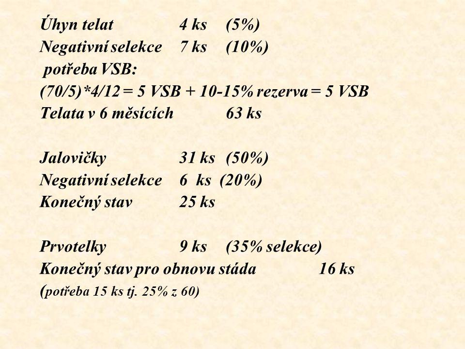 Úhyn telat 4 ks (5%) Negativní selekce 7 ks (10%) potřeba VSB: (70/5)*4/12 = 5 VSB + 10-15% rezerva = 5 VSB.