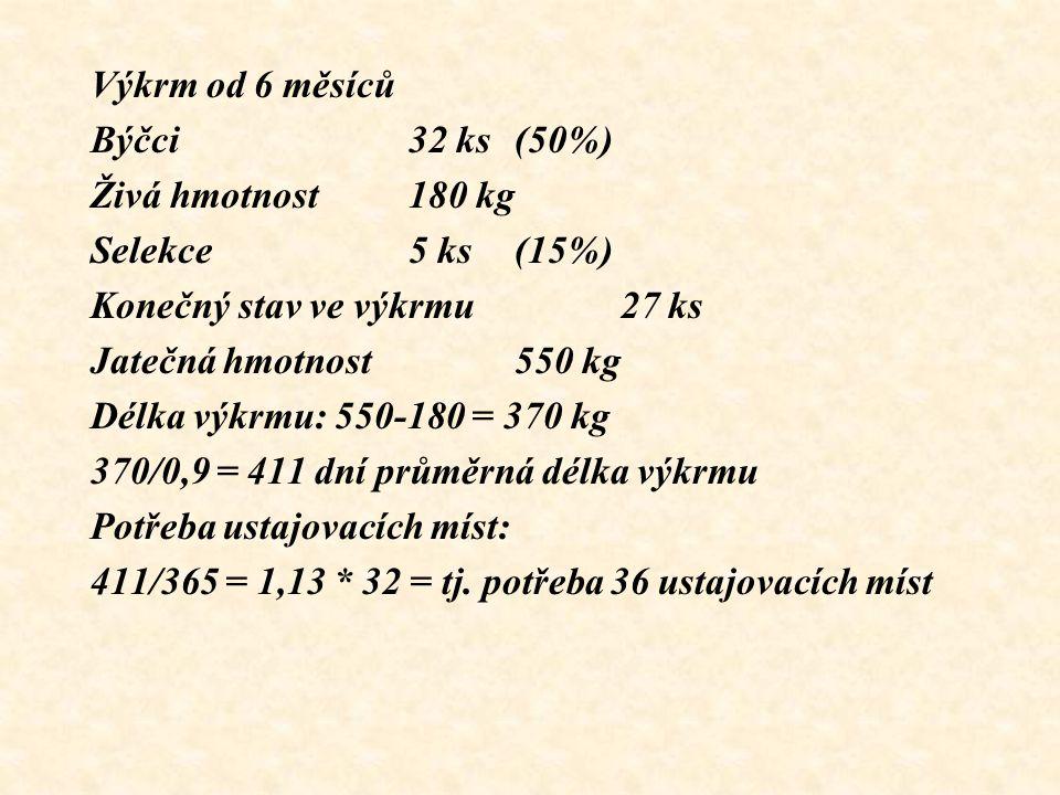 Výkrm od 6 měsíců Býčci 32 ks (50%) Živá hmotnost 180 kg. Selekce 5 ks (15%) Konečný stav ve výkrmu 27 ks.