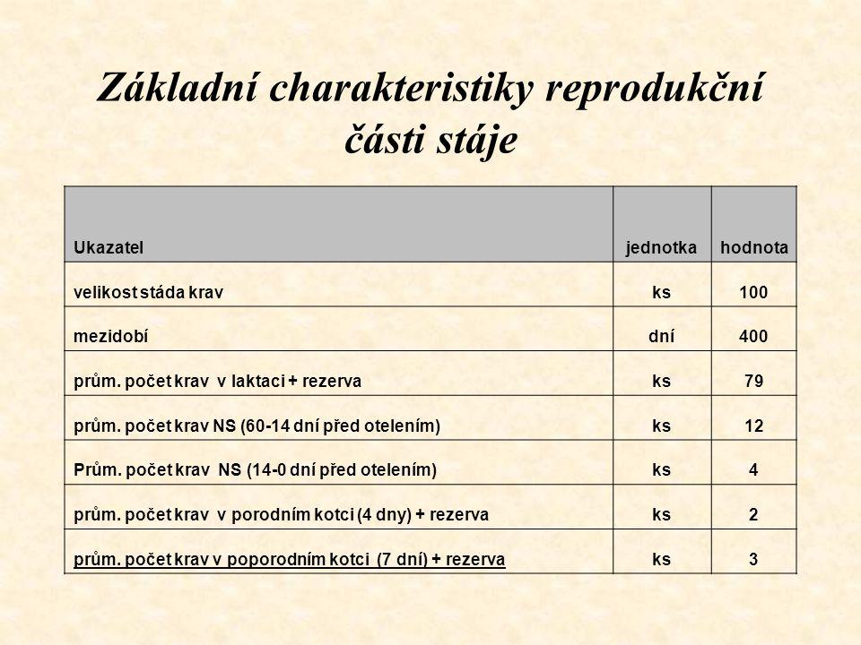 Základní charakteristiky reprodukční části stáje