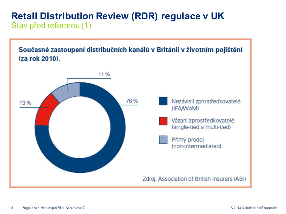 Retail Distribution Review (RDR) regulace v UK Stav před reformou (1)