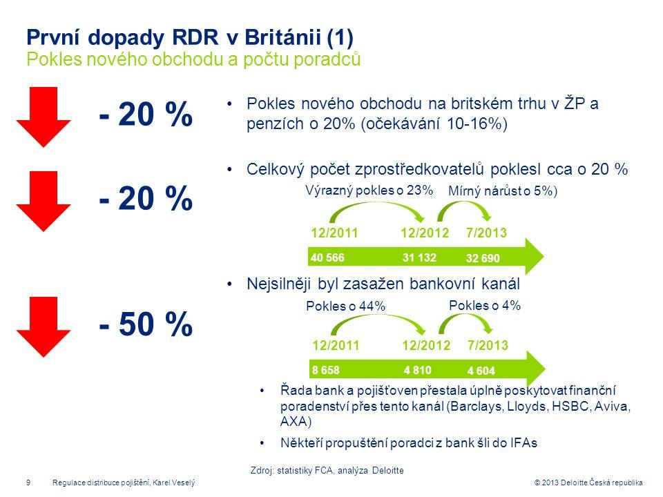 První dopady RDR v Británii (1) Pokles nového obchodu a počtu poradců
