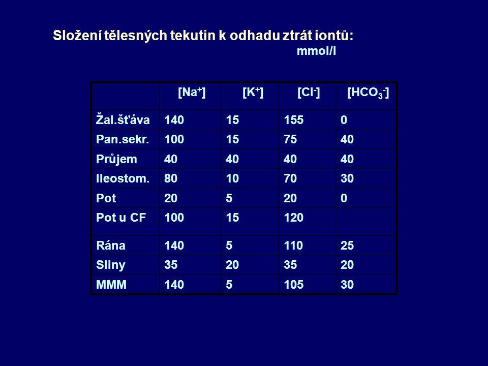 Složení tělesných tekutin k odhadu ztrát iontů: