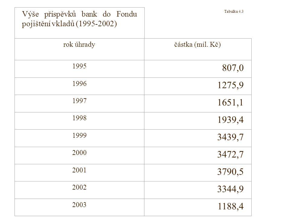 Tabulka 4.3 Pramen: http://www.fpv.cz/index00.html. Výše příspěvků bank do Fondu pojištění vkladů (1995-2002)