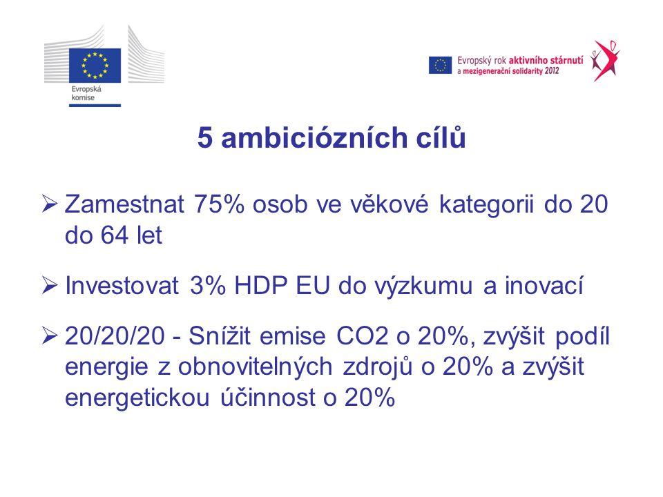 5 ambiciózních cílů Zamestnat 75% osob ve věkové kategorii do 20 do 64 let. Investovat 3% HDP EU do výzkumu a inovací.