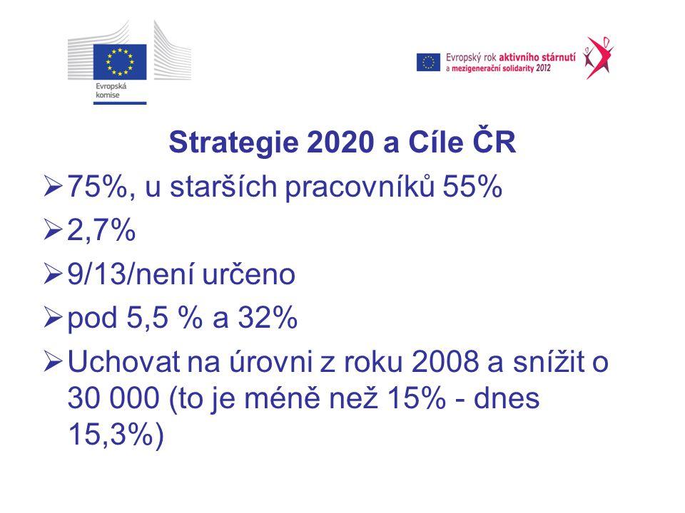 Strategie 2020 a Cíle ČR 75%, u starších pracovníků 55% 2,7% 9/13/není určeno. pod 5,5 % a 32%