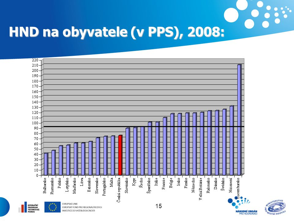 HND na obyvatele (v PPS), 2008: