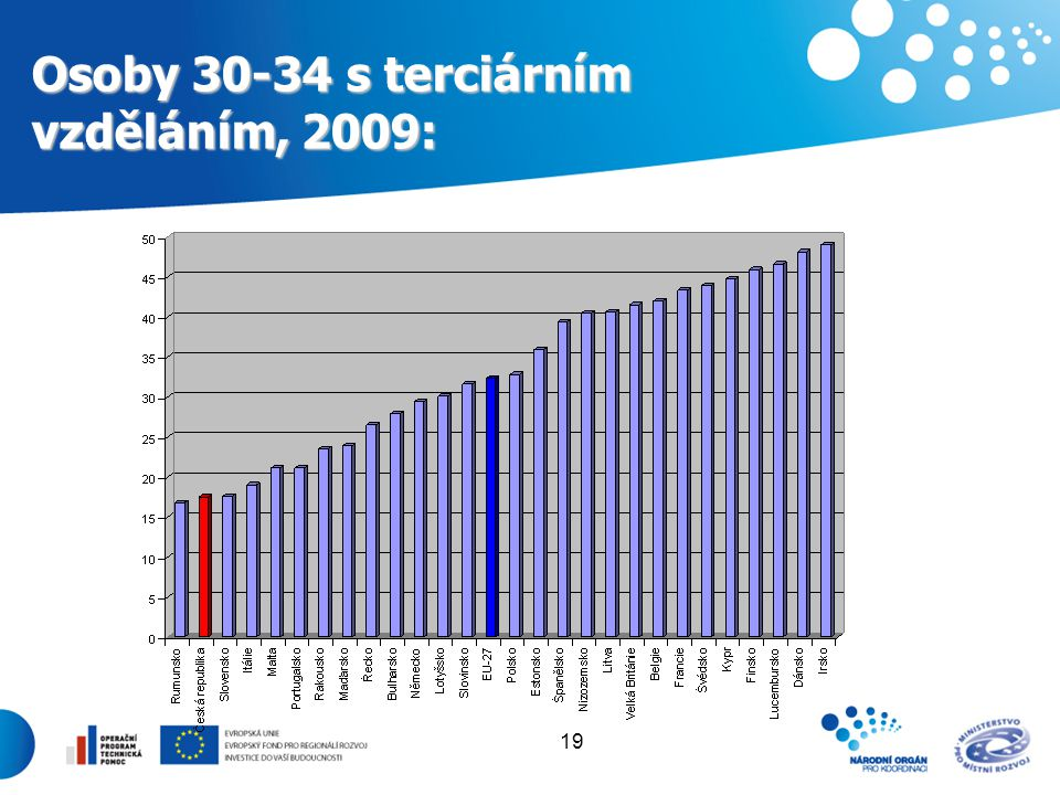 Osoby 30-34 s terciárním vzděláním, 2009: