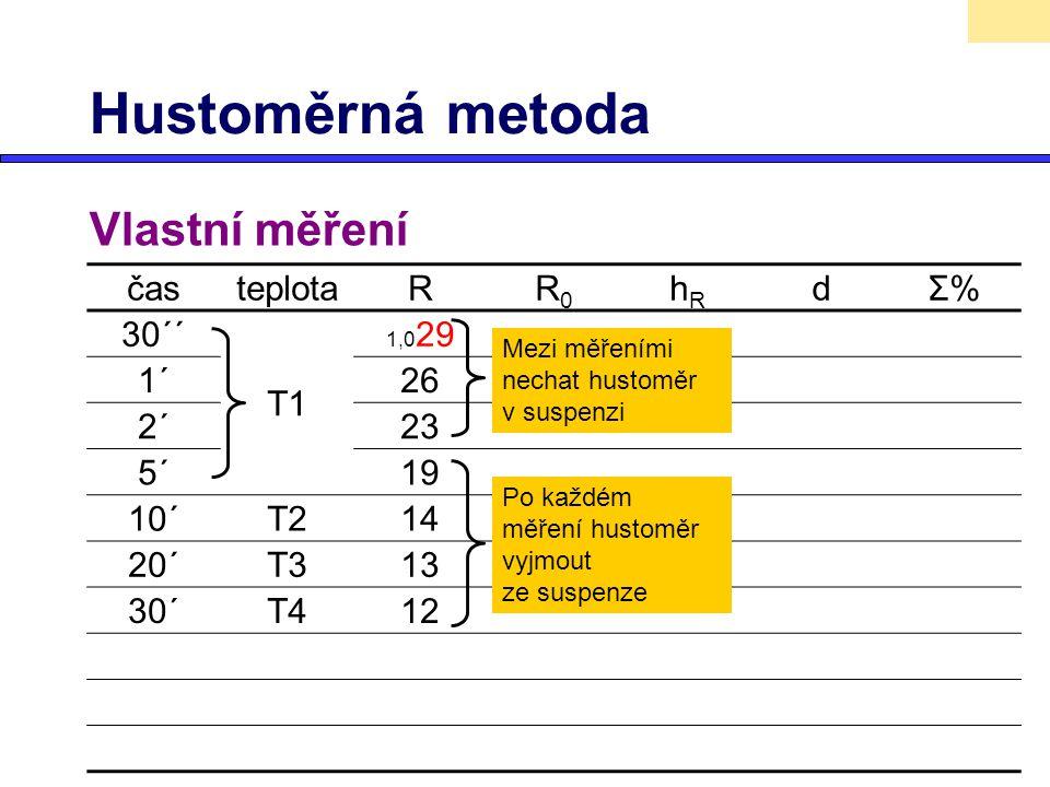 Hustoměrná metoda Vlastní měření čas teplota R R0 hR d Σ% 30´´ T1 1´