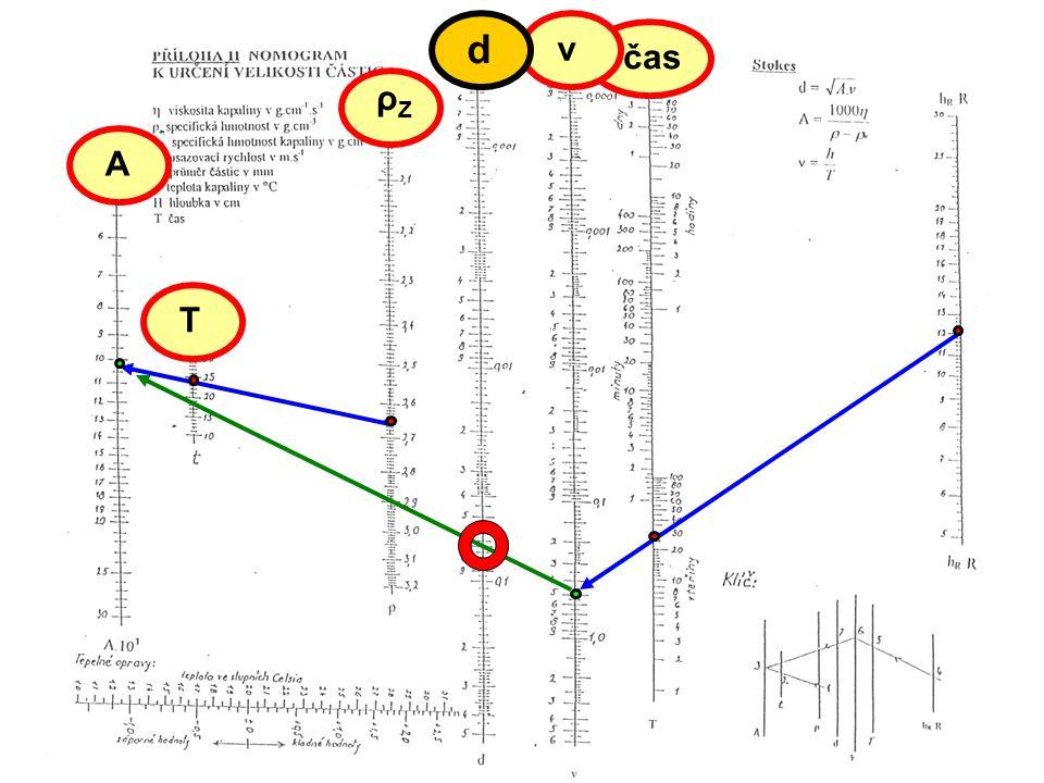 d v čas Hustoměrná metoda ρZ A T
