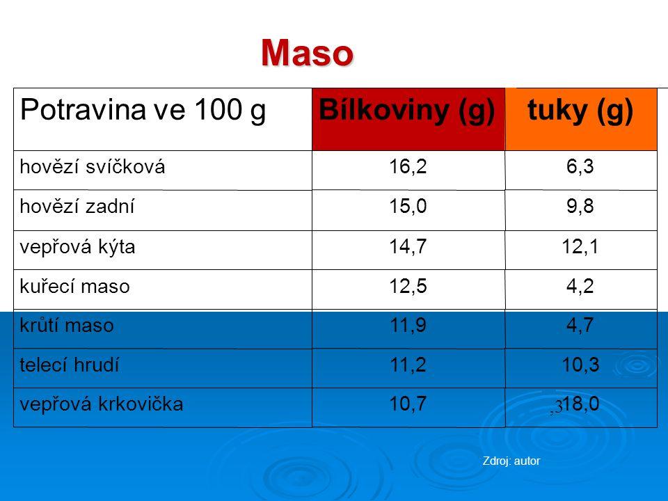 Maso Potravina ve 100 g Bílkoviny (g) tuky (g) hovězí svíčková 16,2