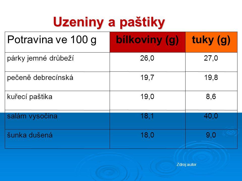 Uzeniny a paštiky Potravina ve 100 g bílkoviny (g) tuky (g)