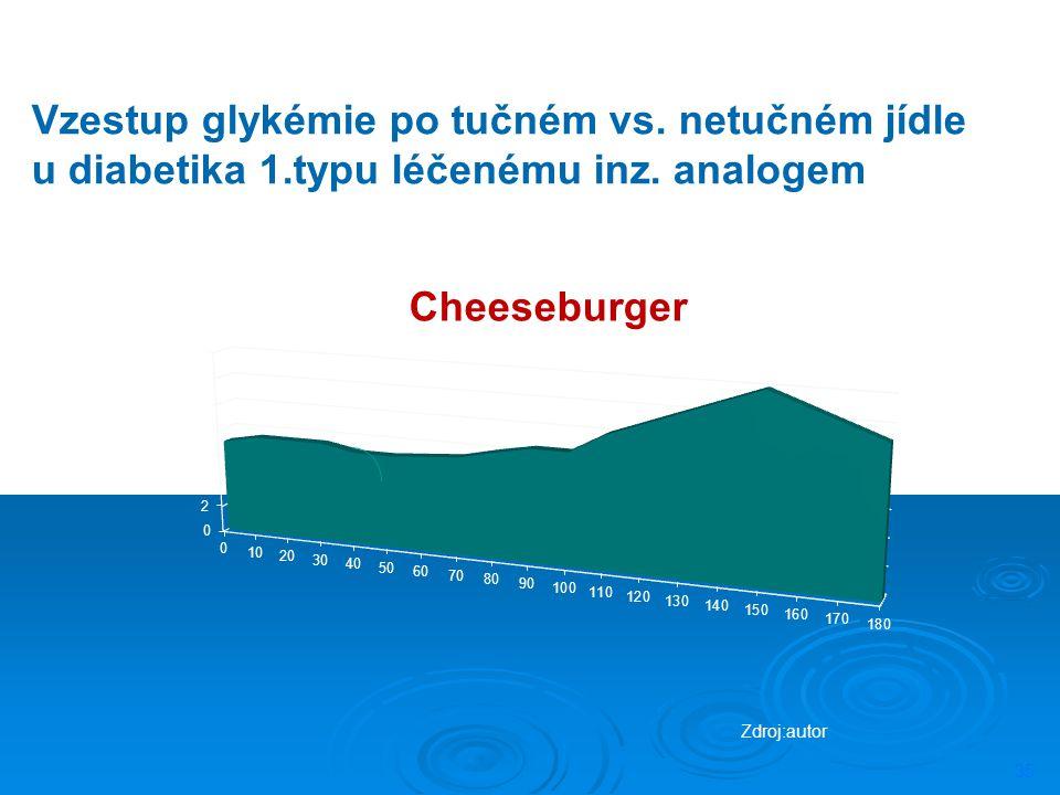 Vzestup glykémie po tučném vs. netučném jídle