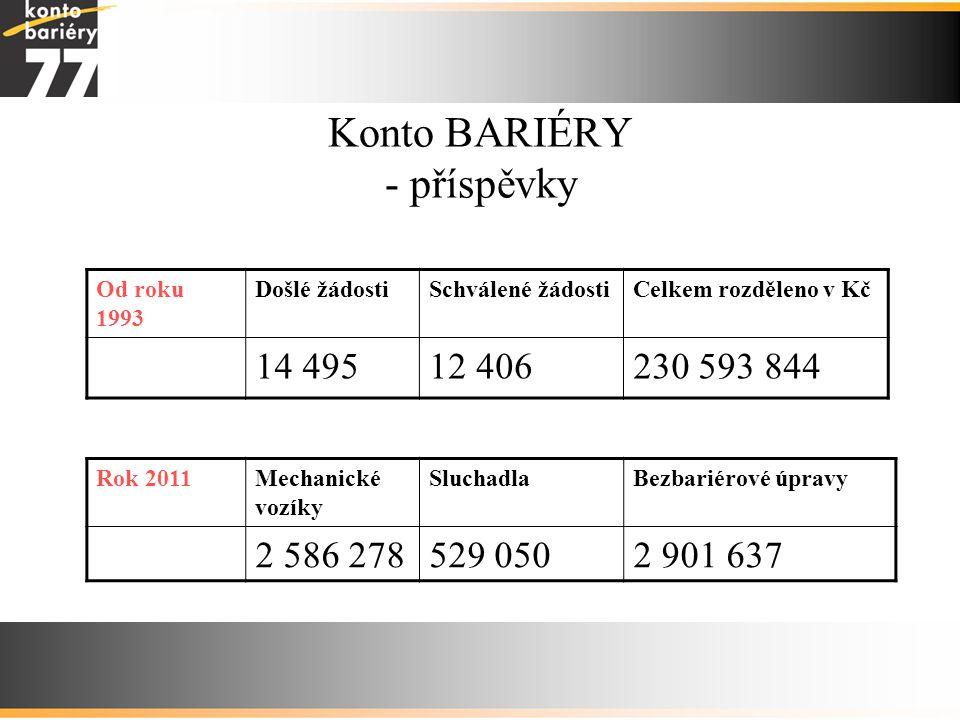 Konto BARIÉRY - příspěvky