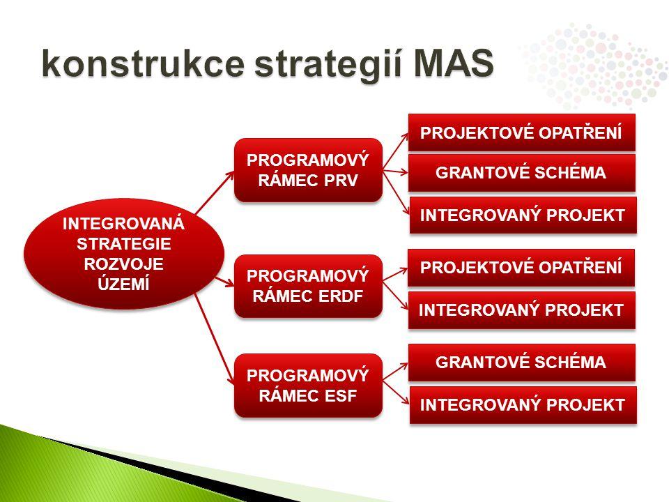 konstrukce strategií MAS