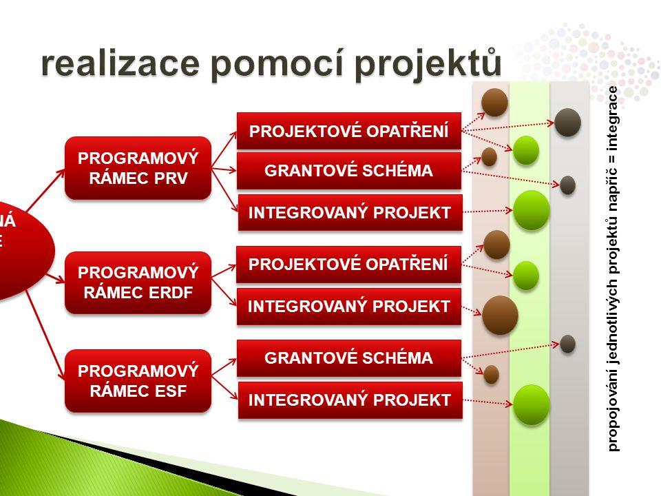 realizace pomocí projektů