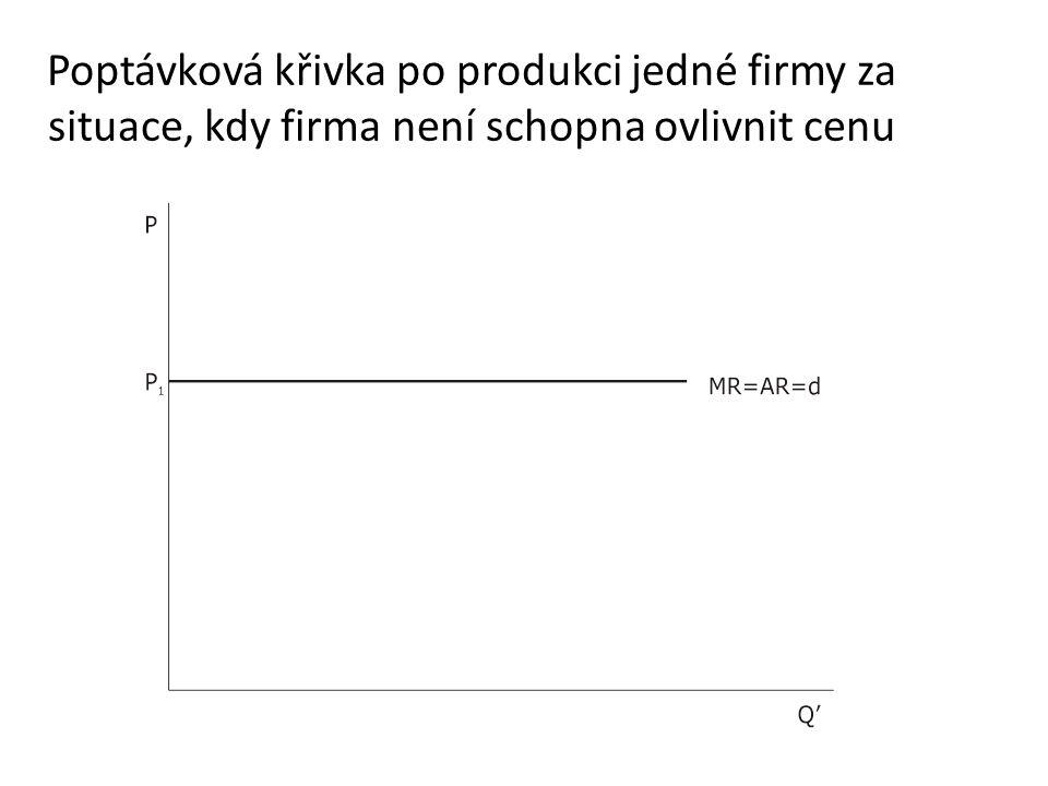 Poptávková křivka po produkci jedné firmy za situace, kdy firma není schopna ovlivnit cenu