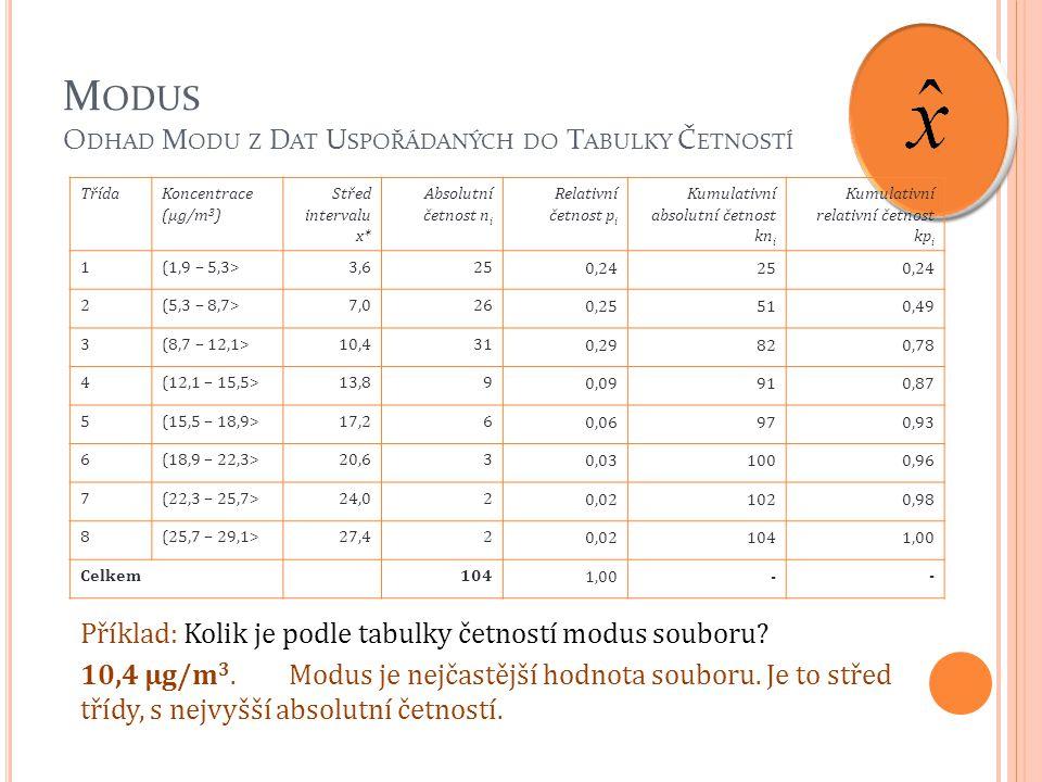 Modus Odhad Modu z Dat Uspořádaných do Tabulky Četností