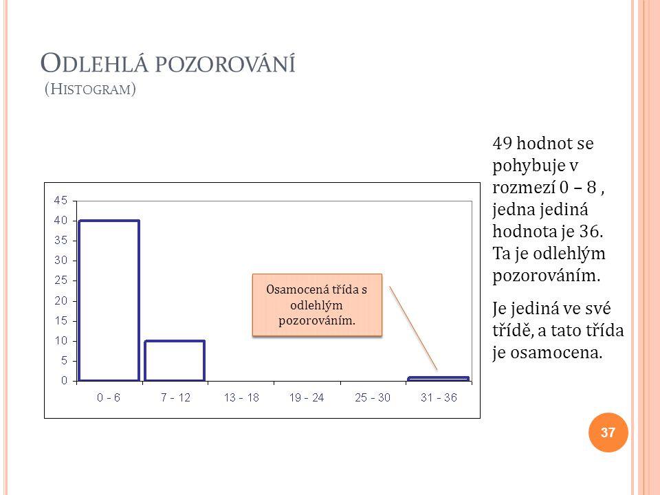 Odlehlá pozorování (Histogram)