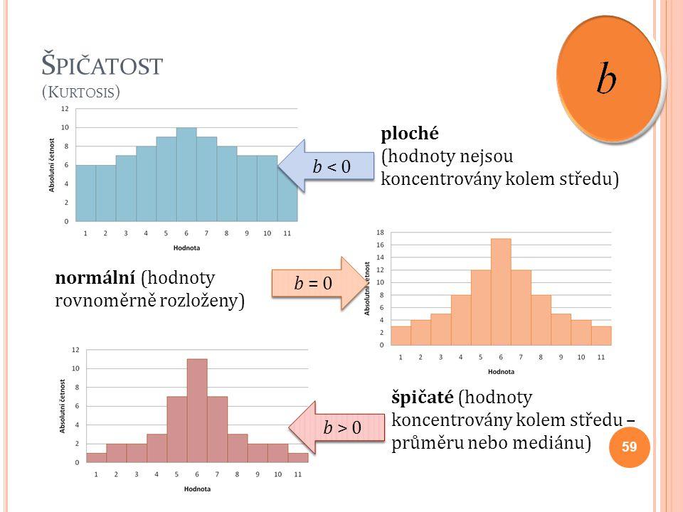 Špičatost (Kurtosis) ploché (hodnoty nejsou koncentrovány kolem středu) b < 0. b = 0. normální (hodnoty rovnoměrně rozloženy)