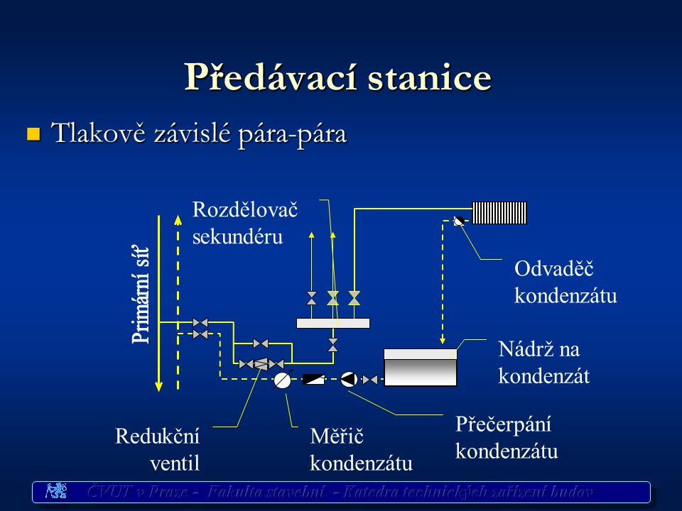 Předávací stanice Tlakově závislé pára-pára Rozdělovač sekundéru
