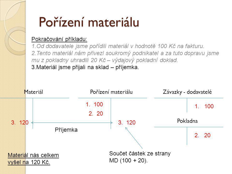 Pořízení materiálu Pokračování příkladu:
