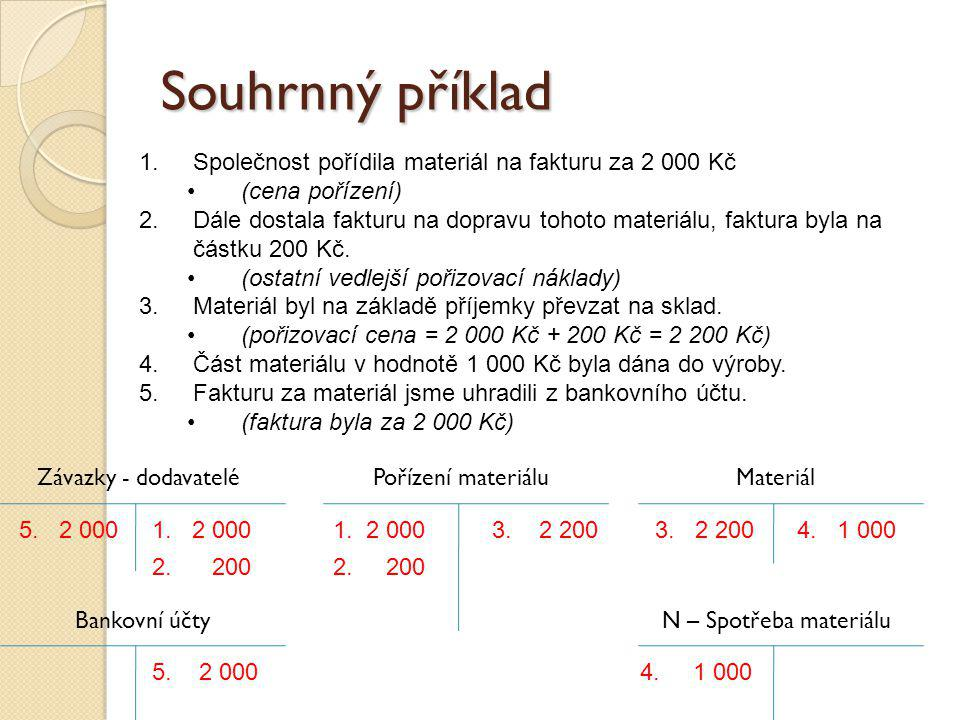 Souhrnný příklad Společnost pořídila materiál na fakturu za 2 000 Kč