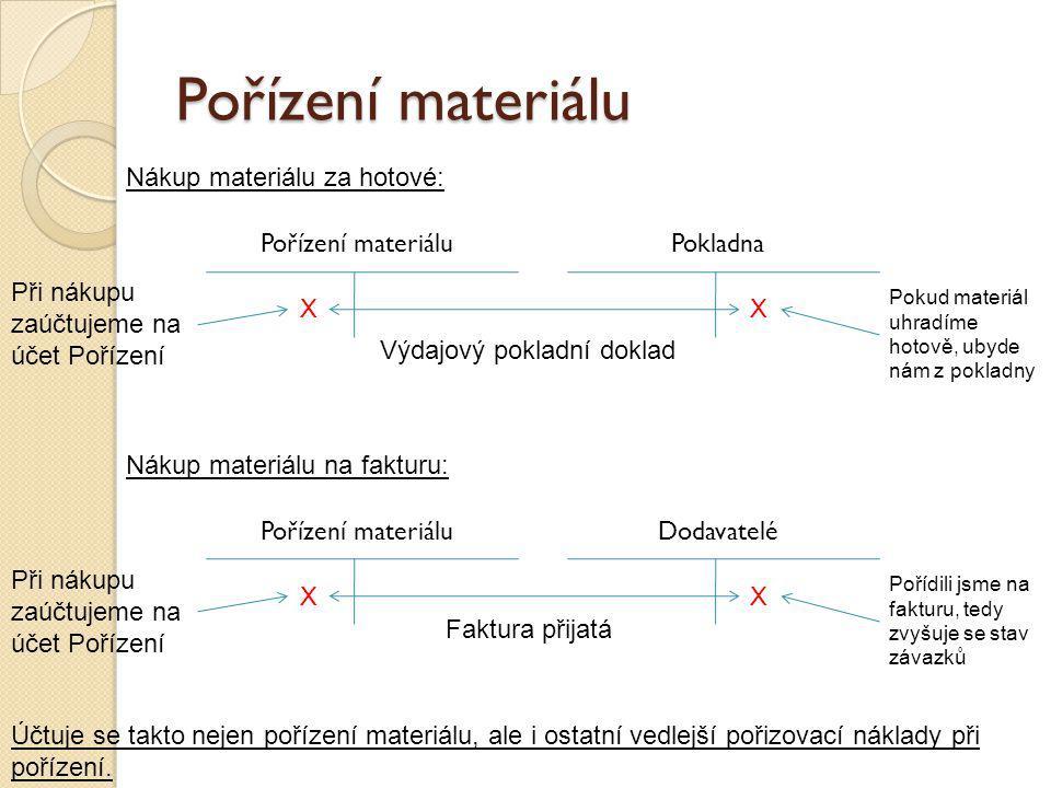 Pořízení materiálu Nákup materiálu za hotové: Pořízení materiálu