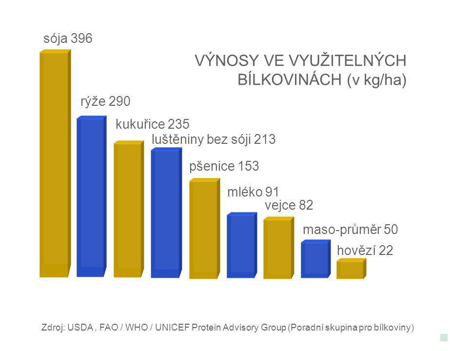 VÝNOSY VE VYUŽITELNÝCH BÍLKOVINÁCH (v kg/ha)