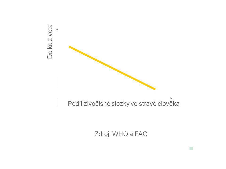 Délka života Podíl živočišné složky ve stravě člověka Zdroj: WHO a FAO