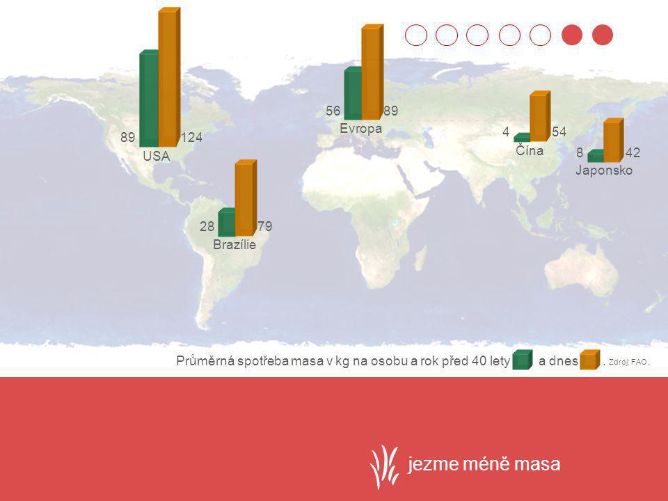 jezme méně masa 56 89 Evropa 4 54 89 124 Čína USA 8 42 Japonsko 28 79