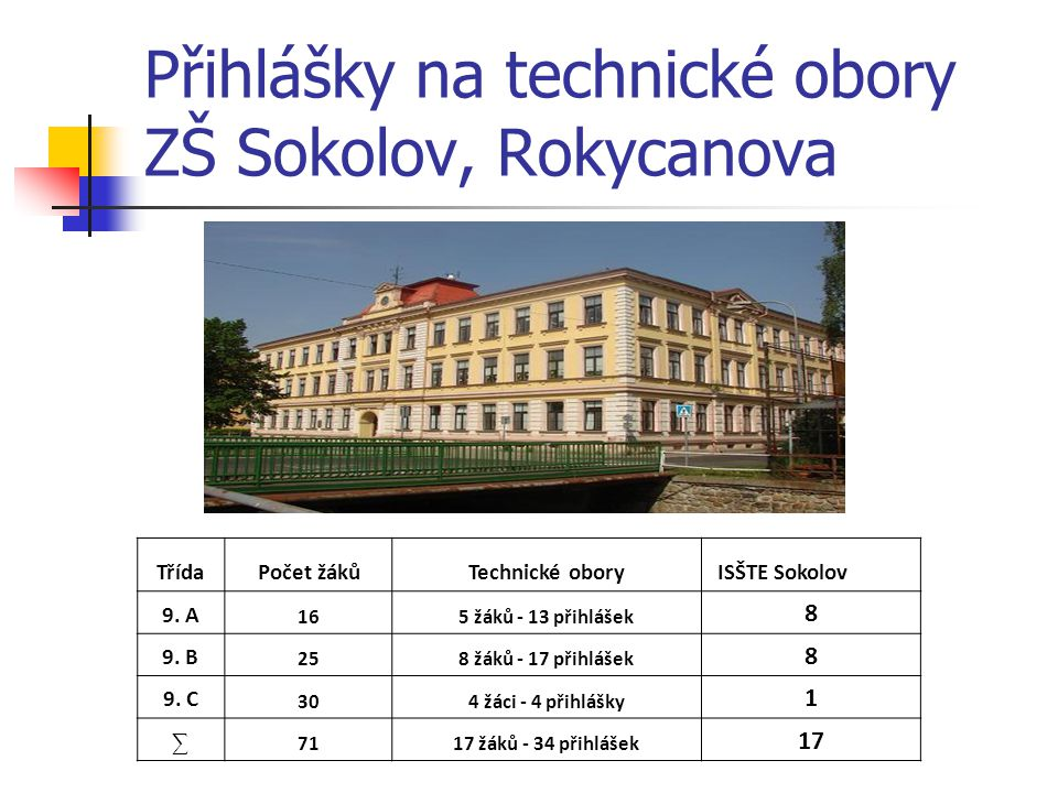 Přihlášky na technické obory ZŠ Sokolov, Rokycanova