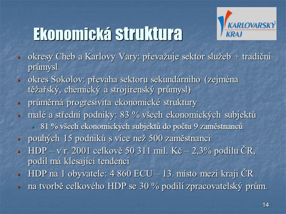 Ekonomická struktura okresy Cheb a Karlovy Vary: převažuje sektor služeb + tradiční průmysl.