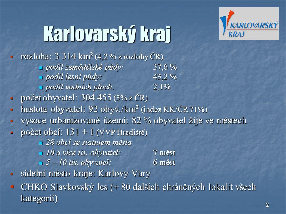 Karlovarský kraj rozloha: 3 314 km2 (4,2 % z rozlohy ČR)