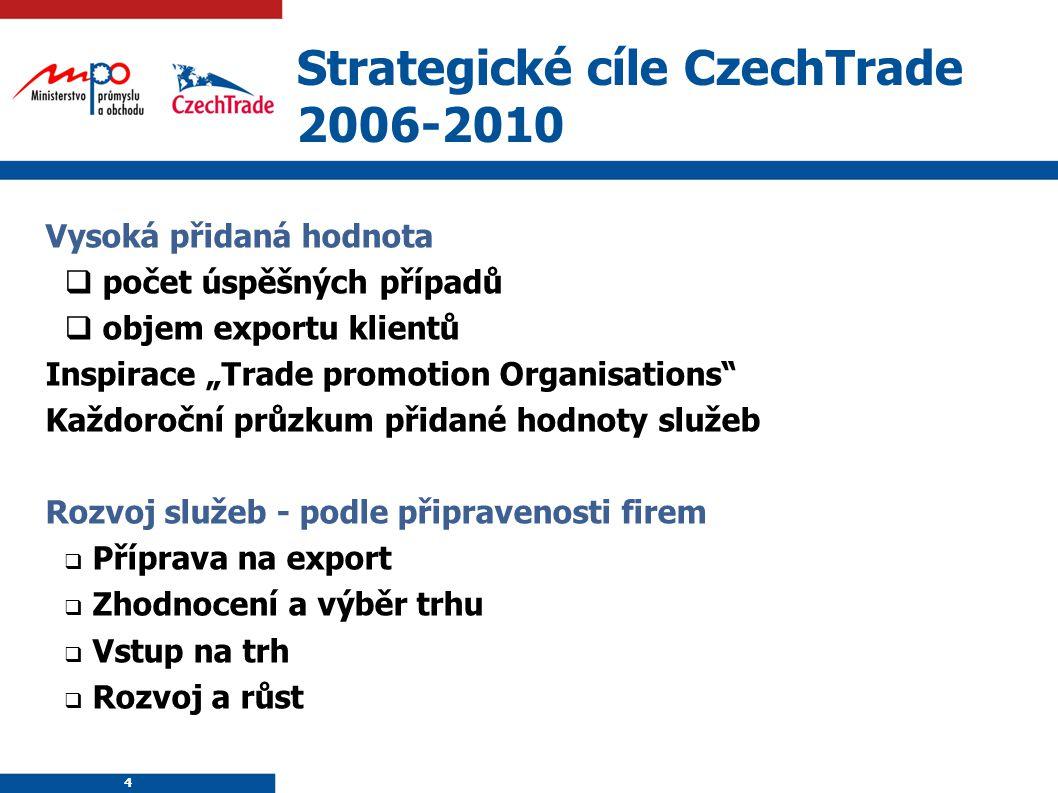 Strategické cíle CzechTrade 2006-2010
