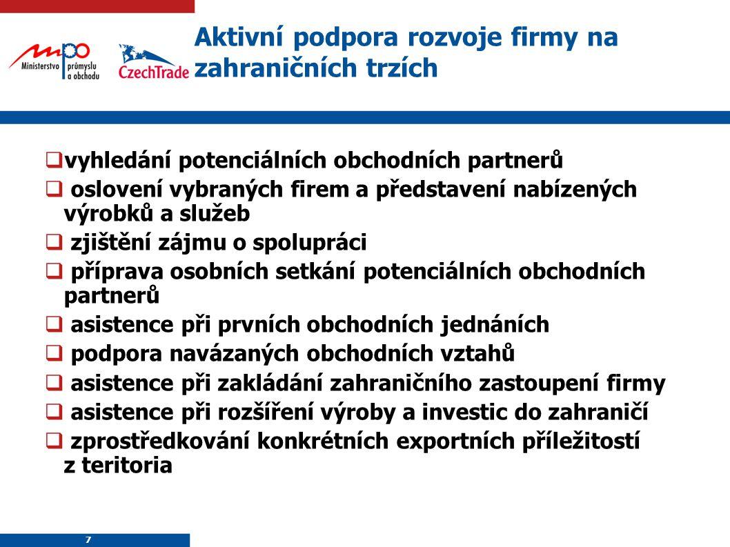 Aktivní podpora rozvoje firmy na zahraničních trzích