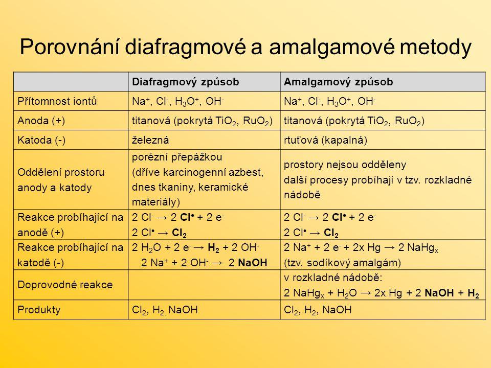 Porovnání diafragmové a amalgamové metody
