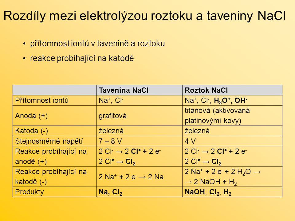 Rozdíly mezi elektrolýzou roztoku a taveniny NaCl