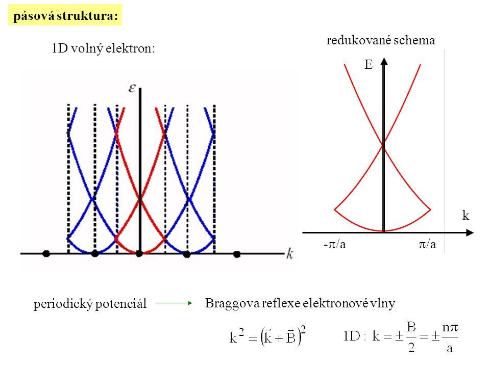 pásová struktura: redukované schema. E. k. -/a. /a. 1D volný elektron: periodický potenciál.