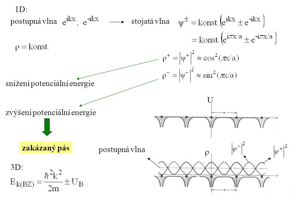 1D: postupná vlna. stojatá vlna. snížení potenciální energie. U.  postupná vlna. zvýšení potenciální energie.