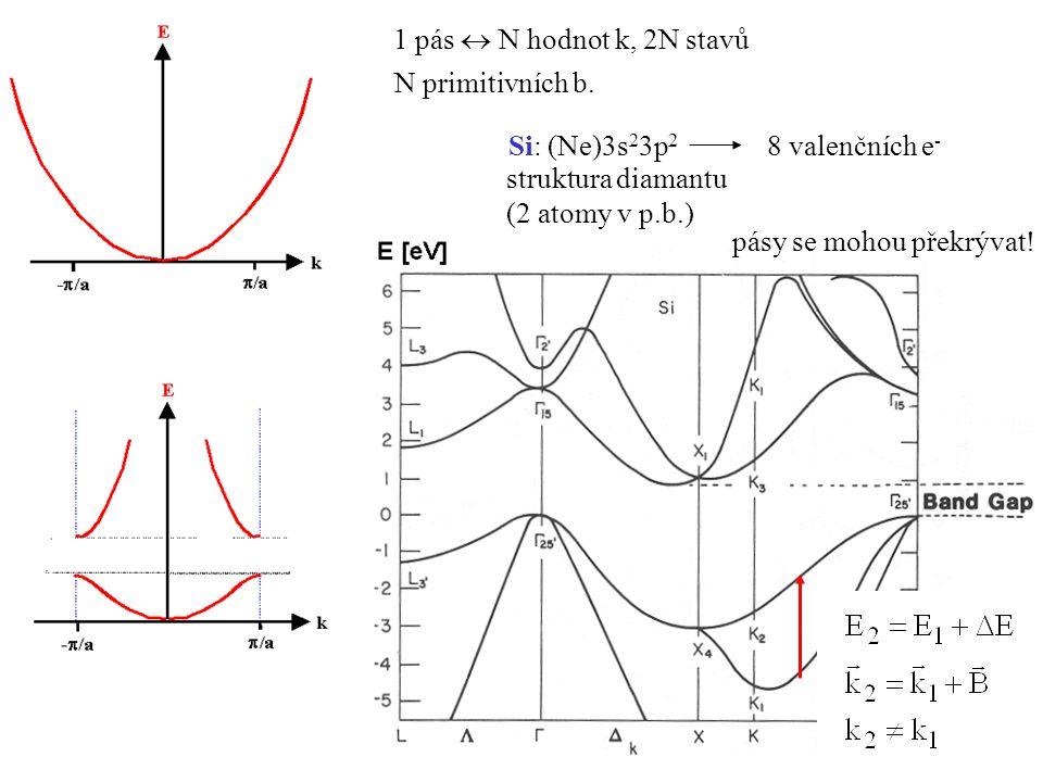 1 pás  N hodnot k, 2N stavů N primitivních b. Si: (Ne)3s23p2. 8 valenčních e- struktura diamantu.