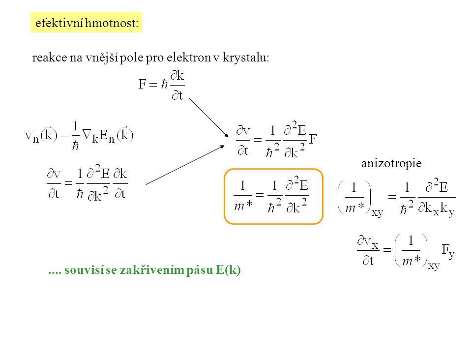 efektivní hmotnost: reakce na vnější pole pro elektron v krystalu: anizotropie.