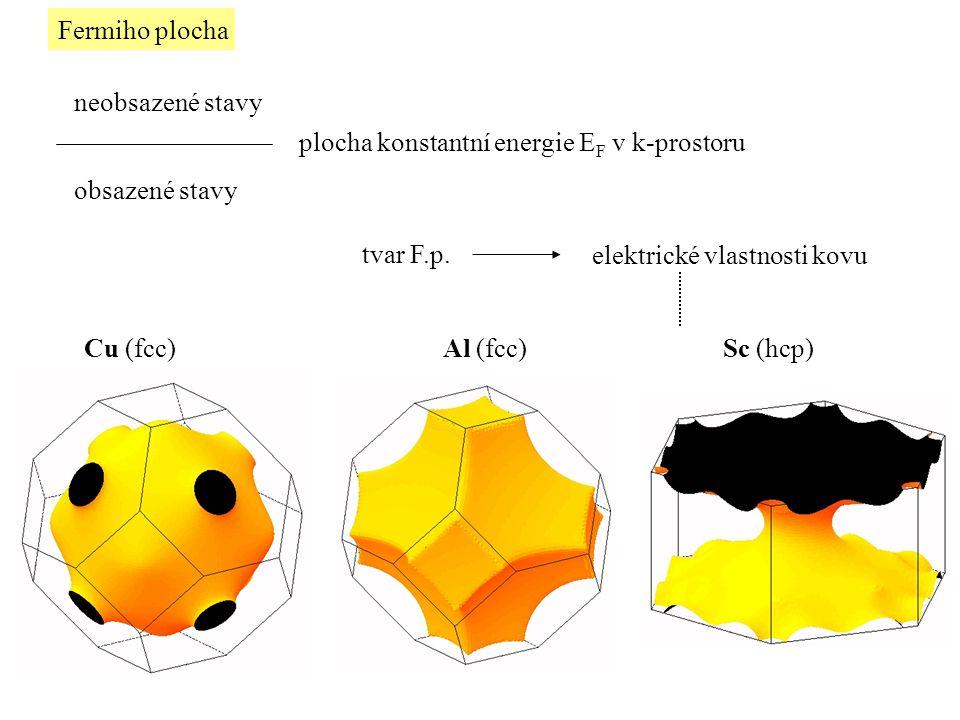 Fermiho plocha neobsazené stavy. plocha konstantní energie EF v k-prostoru. obsazené stavy. tvar F.p.